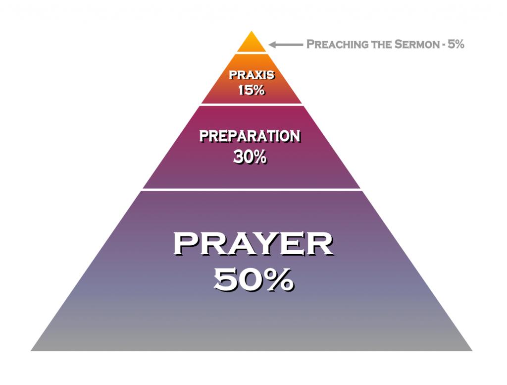 The Preaching Pyramid