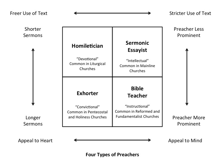 4 types of preachers